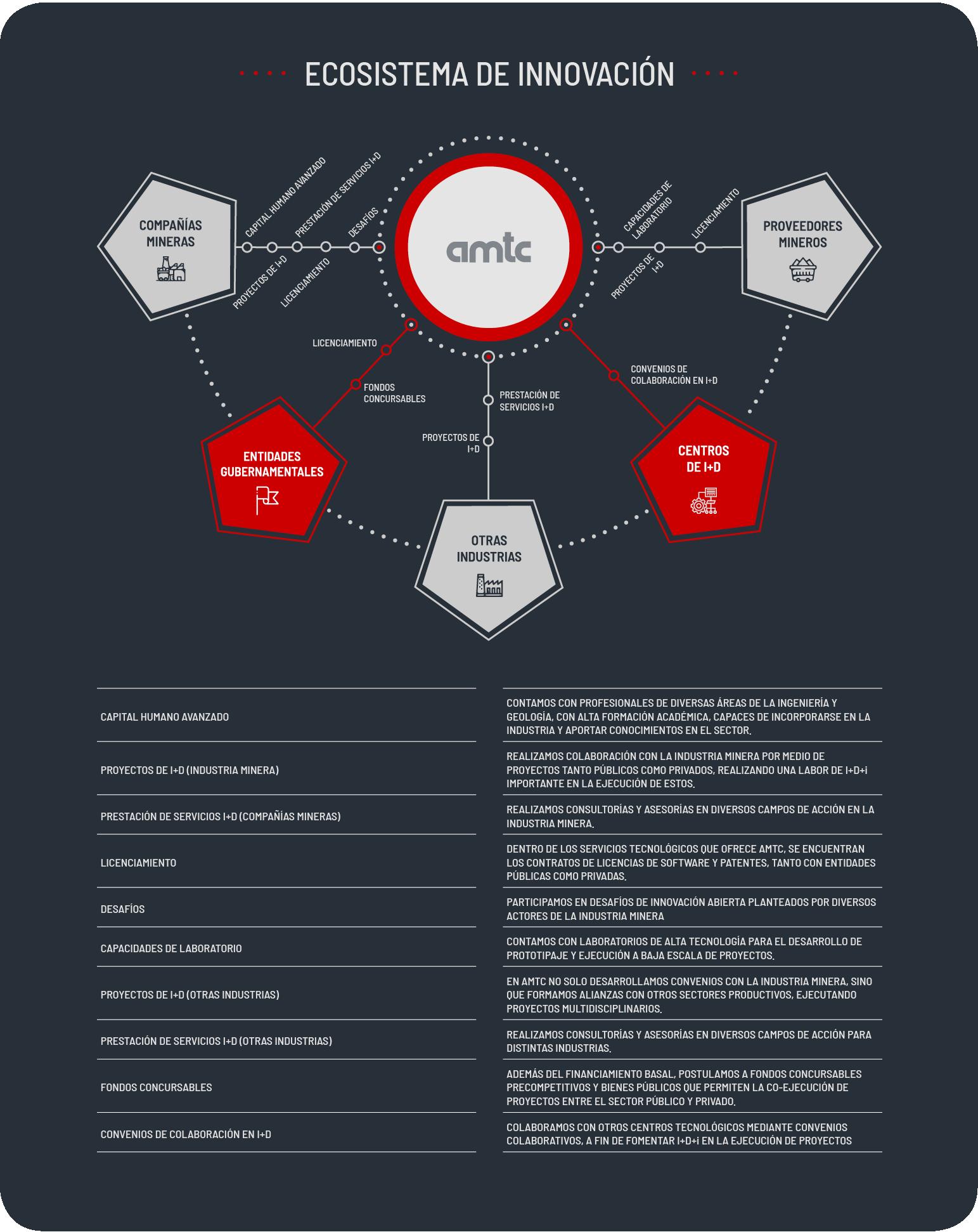 Modelo Ecosistema Innovacion - AMTC